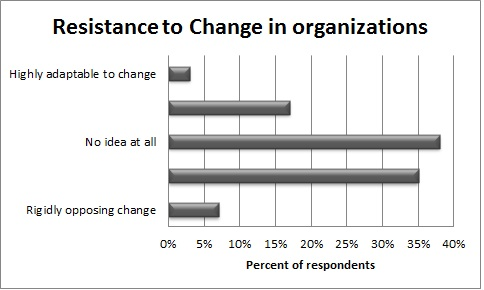 employees resistance towards organizational change For variance in employees' intention to resist change not explained by  key  words: cynicism skepticism resistance organizational change organi zational .