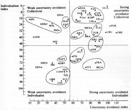 Geert Hofstede Grafik