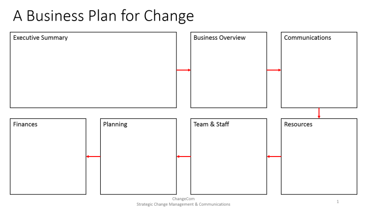 Business Plan for Change