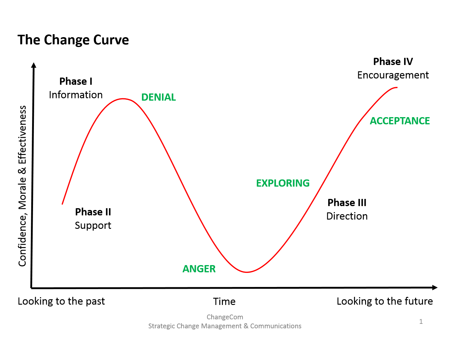 the change curve The change curve model describes the four stages most people go through as they adjust to change when a change is first introduced, people's initial reaction may be shock or denial, as they react to the challenge to the status quo.