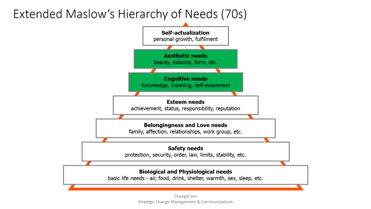 Hierarchy of Needs Pyramid in its extended 70s Version