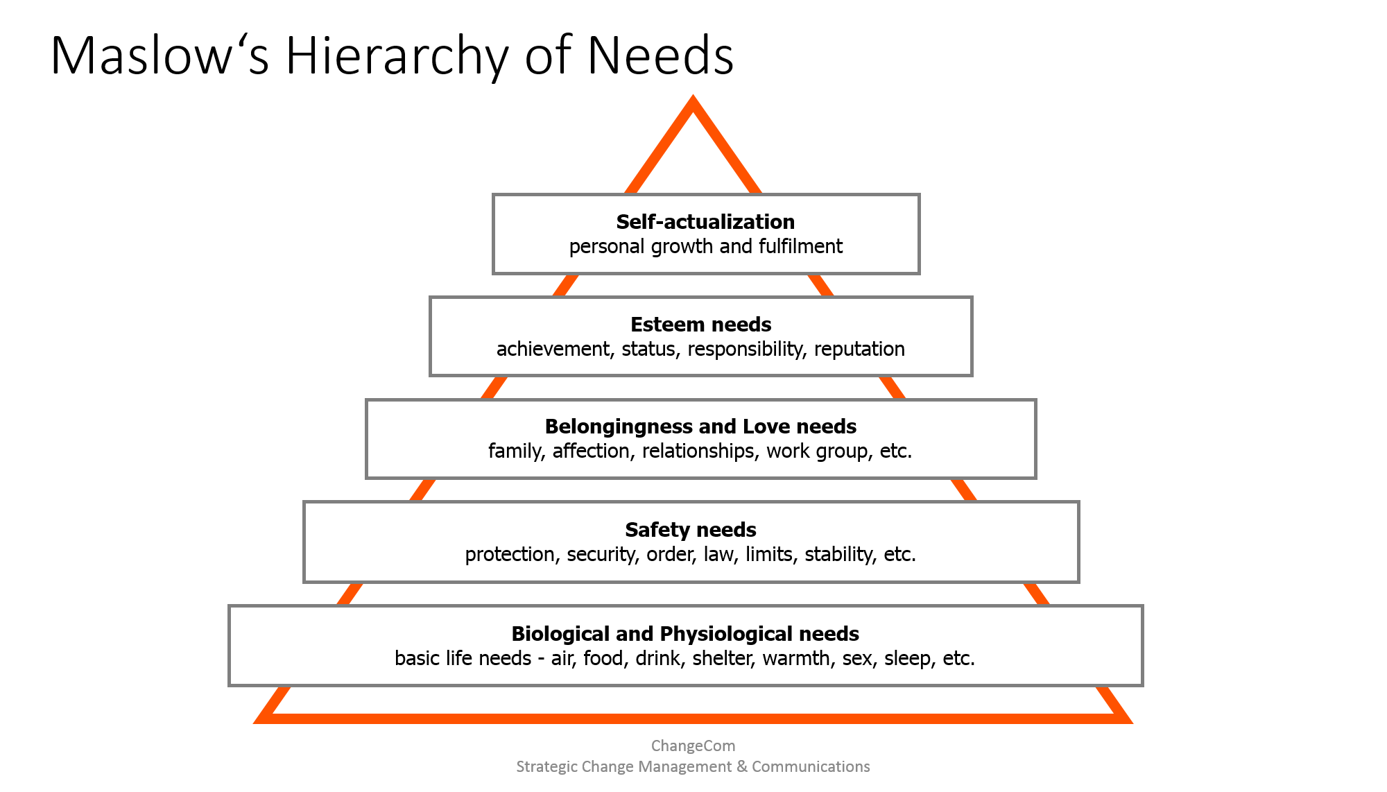 """importance of maslows hierarchy of needs It's not money, safety, security, or pressure that drives employees at work it's not the supposedly foundational needs in maslow's hierarchy the most important motivator for employees at work is what amabile and kramer call """"the power of small wins"""": employees are highly productive and driven to do their."""