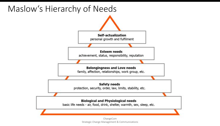 Hierarchy of Needs Pyramid in its original Version