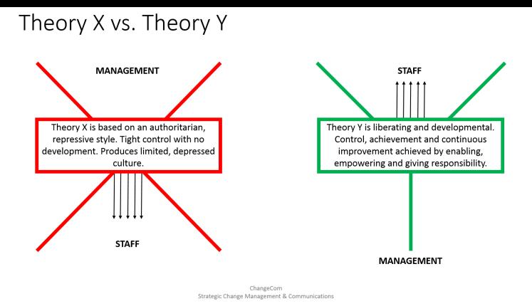 TheoryX_vs_TheoryY_ChangeCom